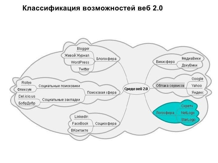 Классификация возможностей веб 2.0