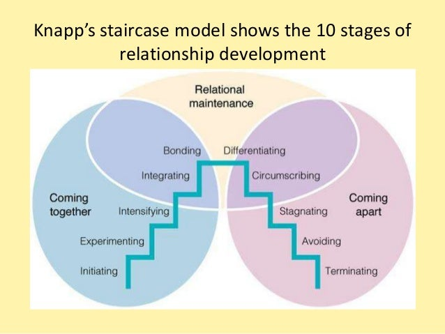 Knapps stage model