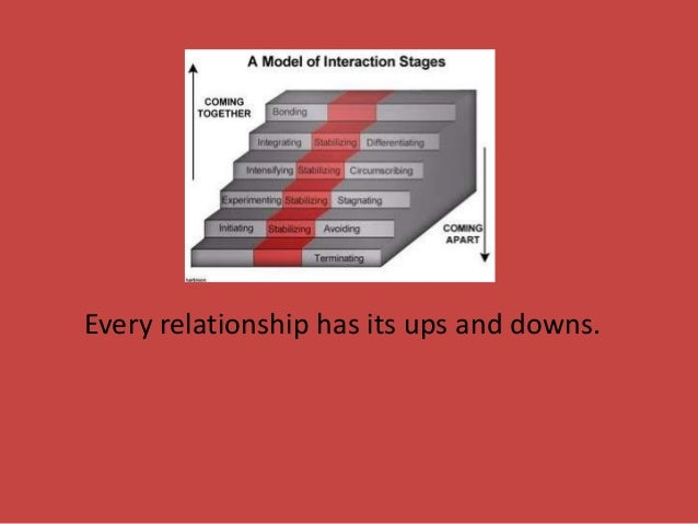 mark knapp stages of relationship development