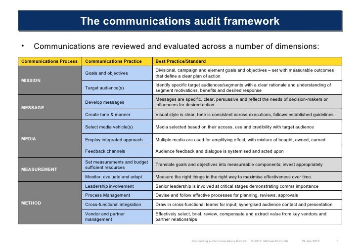 Communications Audit Five M Framework