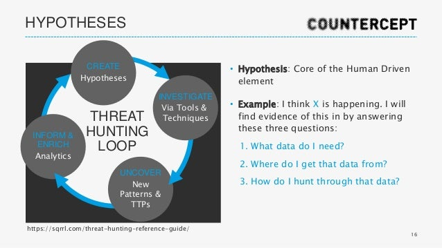 Become a Threat Hunter by Hamza Beghal