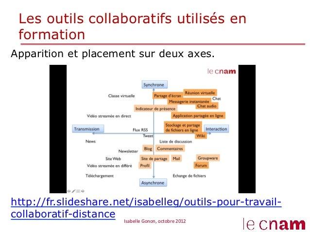 Les outils collaboratifs utilisés en formationApparition et placement sur deux axes.http://fr.slideshare.net/isabelleg/out...