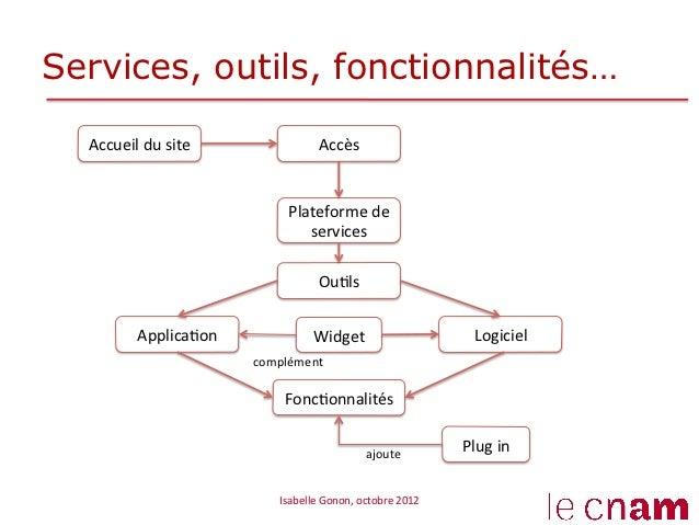 Services, outils, fonctionnalités…  Accueil du site                     Accès                                   ...