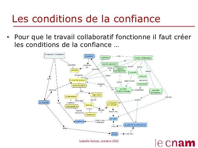 Les conditions de la confiance• Pour que le travail collaboratif fonctionne il faut créer   les conditions de la confianc...