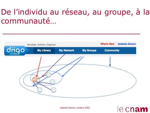 De l'individu au réseau, au groupe, à lacommunauté…               Isabelle Gonon, octobre 2012