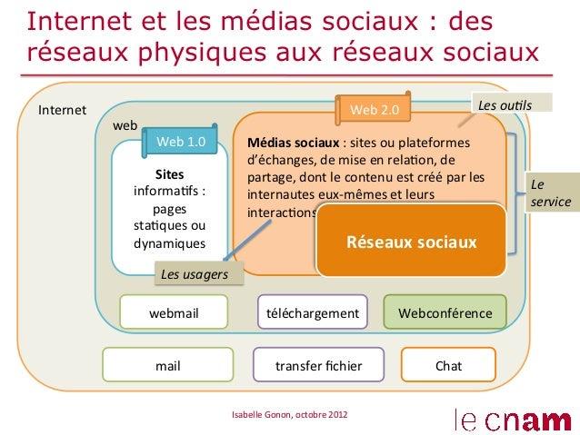 Internet et les médias sociaux : desréseaux physiques aux réseaux sociauxInternet                                       ...