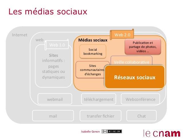Les médias sociauxInternet                                                                Web 2.0                web...