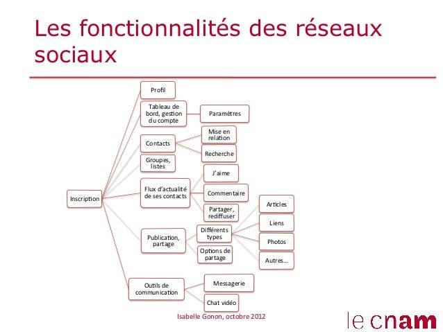 Les fonctionnalités des réseauxsociaux                          Profil                          Tableau de           ...