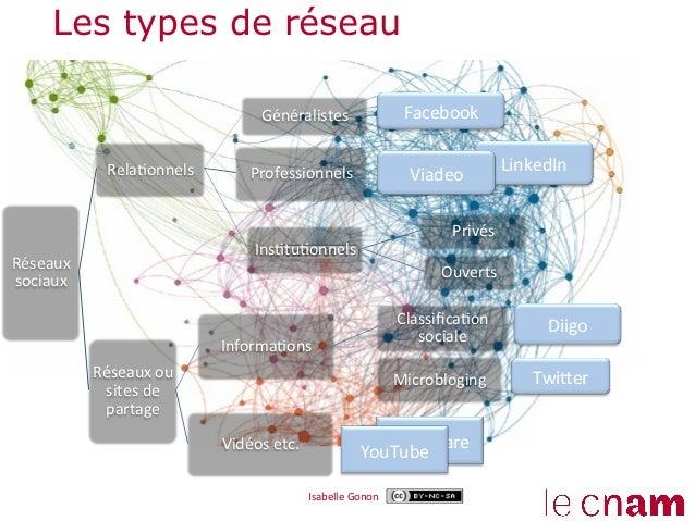Les types de réseau                                          Généralistes                           Facebook          ...
