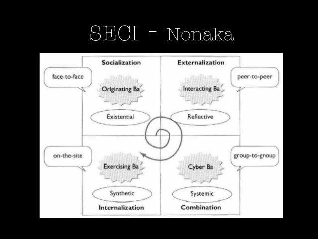 Concepts de base - les Pratiques• Domaines d'intérêt pas réductible à la  job• Problèmes quotidiens• Sujet peut changer• O...