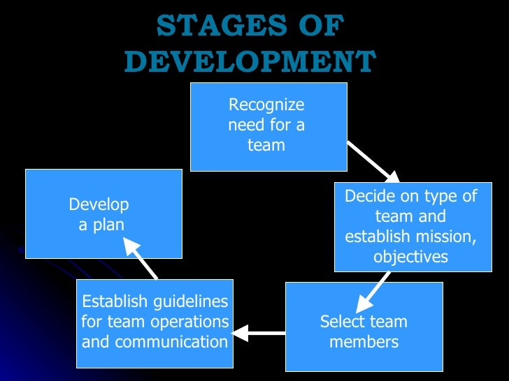 STAGES OF DEVELOPMENT Develop  a plan Recognize need for a team Establish guidelines for team operations and communication...