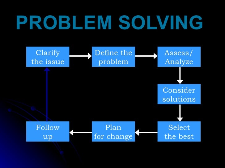 PROBLEM SOLVING  Clarify the issue Define the problem Plan for change Select the best Assess/ Analyze Consider solutions F...