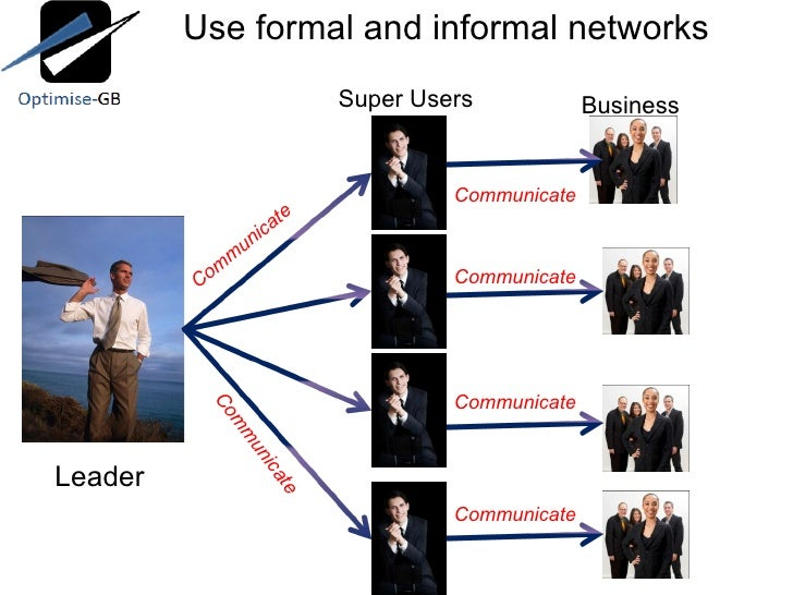 Use formal and informal networks Leader Super Users Business Communicate Communicate Communicate Communicate Communicate C...