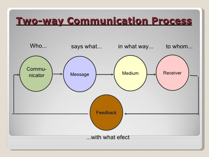 a discussion of the two ways of communication Chapter 1 introduction to communication studies the interaction model of communication describes communication as a two-way process in which participants alternate positions as sender and research shows that students who study communication and improve their communication skills are.