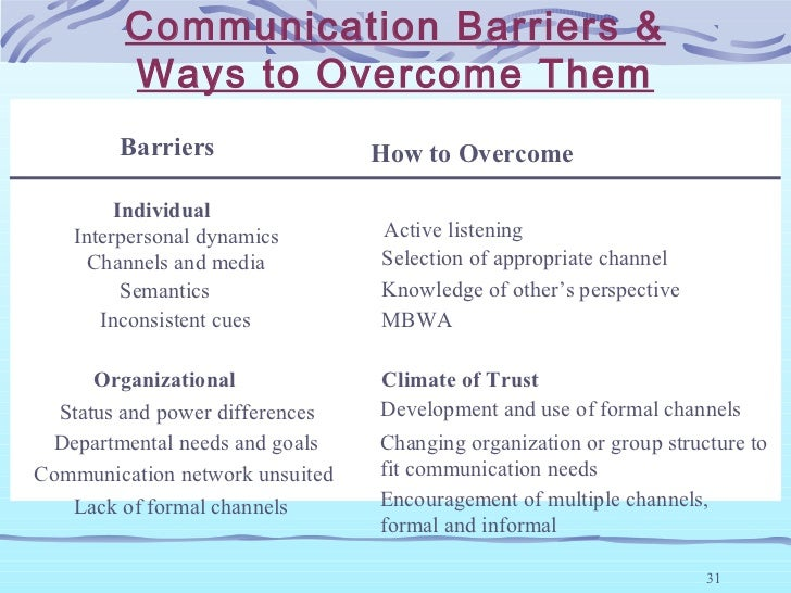how to overcome barriers in communication Strategies to overcome communication barriers in the workplace josephine gulkanat 04/08/2014 inroduction good morning everybody  i am going to talk today about the strategies to overcome communication barriers in the workplace.