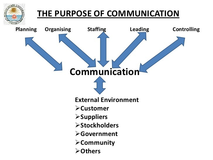 THE PURPOSE OF COMMUNICATIONPlanning    Organising      Staffing      Leading   Controlling                     Communicat...