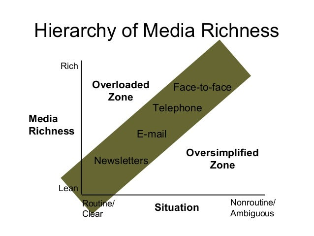 Face-to-face Telephone E-mail Newsletters Oversimplified Zone Overloaded Zone Routine/ Clear Nonroutine/ Ambiguous Rich Le...
