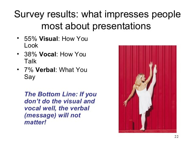 22 Survey results: what impresses people most about presentations • 55% Visual: How You Look • 38% Vocal: How You Talk • 7...