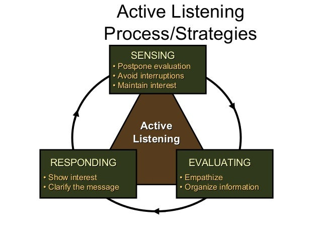 ActiveActive ListeningListening SENSINGSENSING •• Postpone evaluationPostpone evaluation •• Avoid interruptionsAvoid inter...