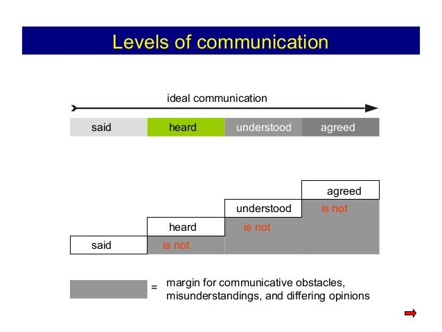 is not Levels of communication ideal communication said heard understood agreed agreed is not is not said heard understood...
