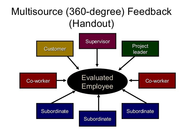 Multisource (360-degree) Feedback (Handout) Evaluated Employee Co-workerCo-worker CustomerCustomer SubordinateSubordinate ...