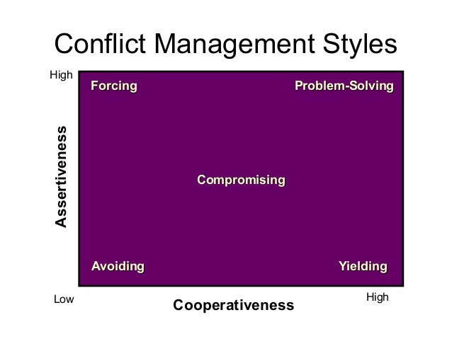 Assertiveness Cooperativeness ForcingForcing Problem-SolvingProblem-Solving CompromisingCompromising AvoidingAvoiding Yiel...