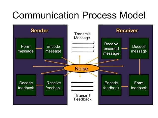 ReceiverReceiver DecodeDecode messagemessage EncodeEncode feedbackfeedback FormForm feedbackfeedback SenderSender FormForm...
