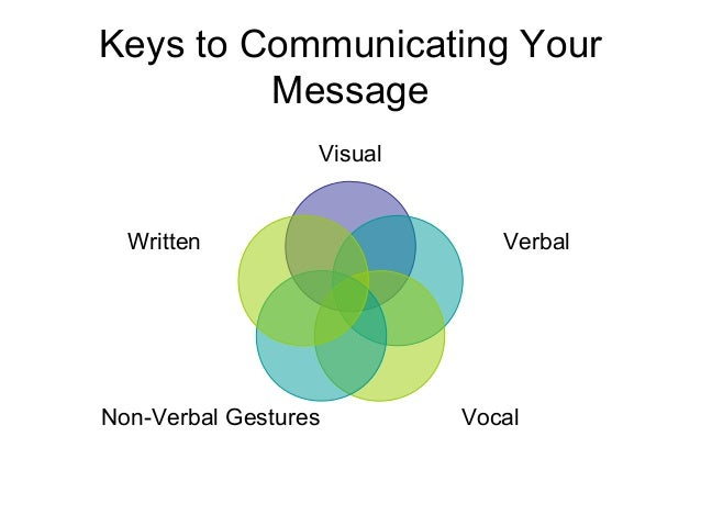 Keys to Communicating Your Message Visual Verbal VocalNon-Verbal Gestures Written