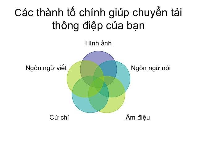 Các thành tố chính giúp chuyển tải thông điệp của bạn Hình ảnh Ngôn ngữ nói Âm điệuCử chỉ Ngôn ngữ viết