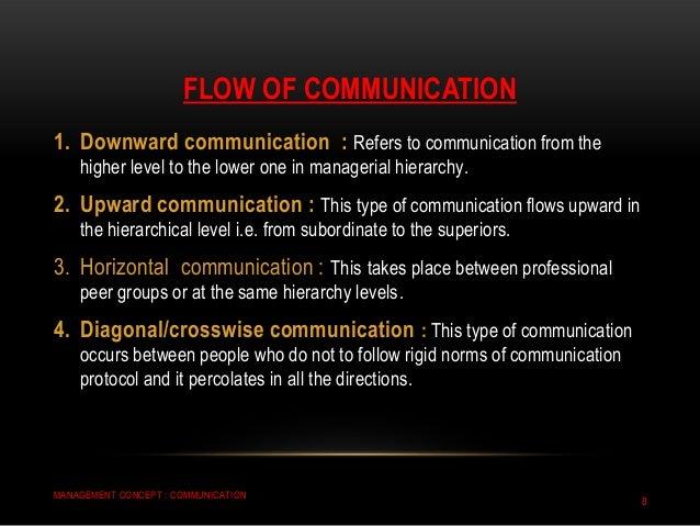 Types of Communication – Upward, Downward & Horizontal