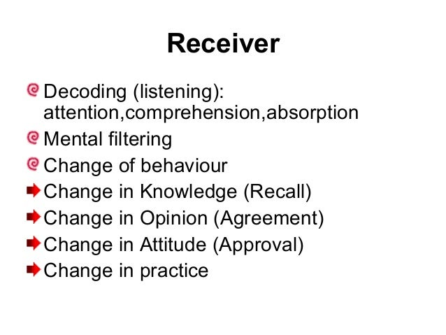 Receiver Decoding (listening): attention,comprehension,absorption Mental filtering Change of behaviour Change in Knowledge...