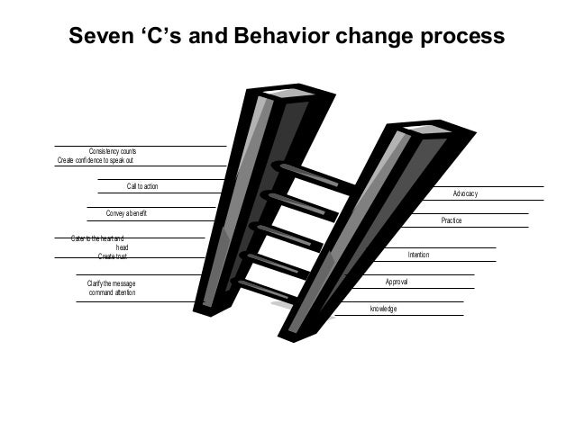 Seven 'C's and Behavior change process Clarify the message command attention knowledge Cater to the heart and head Create ...