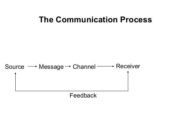 The Communication Process Receiver Feedback ChannelMessageSource