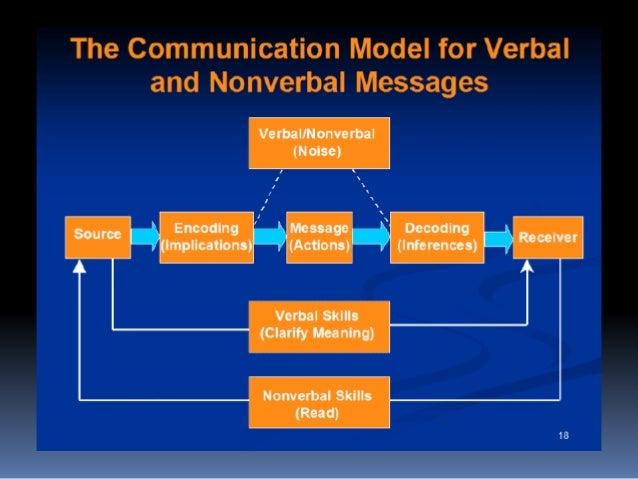 Communication Slide 3