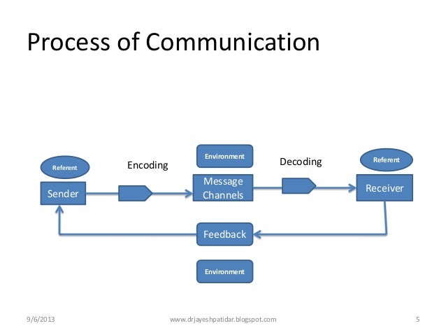 Explaining the stages of communication process information technology essay