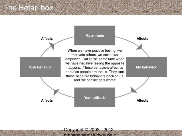 the betari box linking attitude and behavior The link between attitude and behavior exists but depends on human behavior, some of which is irrational for example, a person who is in favor of blood transfusion may not donate blood this makes sense if the person does not like the sight of blood, which explains this irrationality.