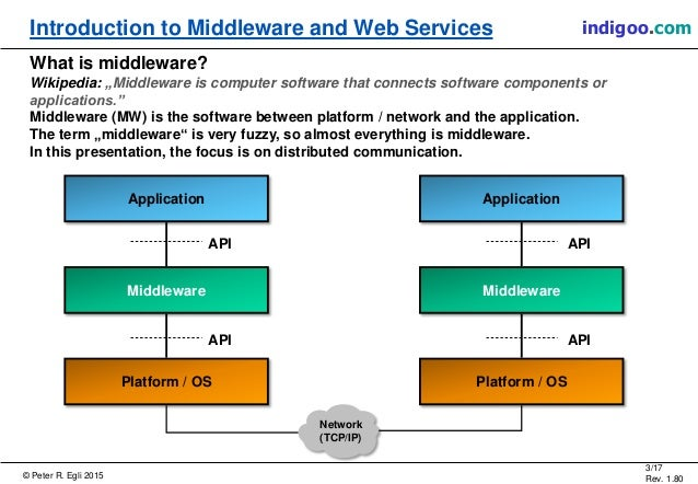 IBM – Middleware | IBM Cloud