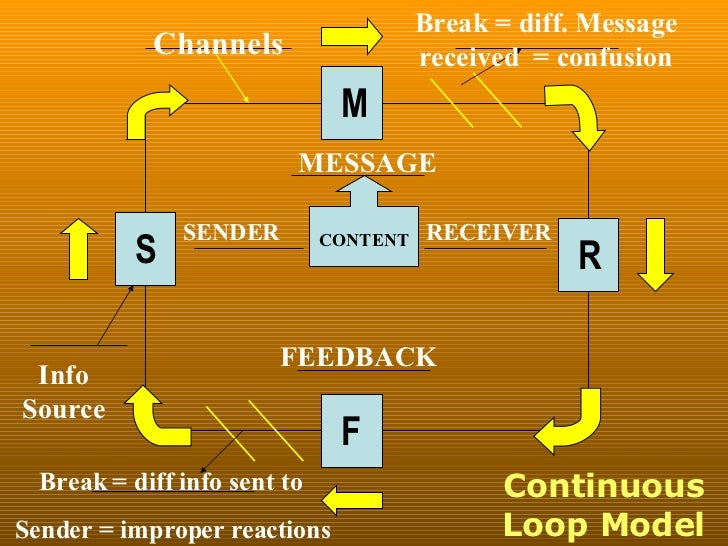 how to draw communication diagram