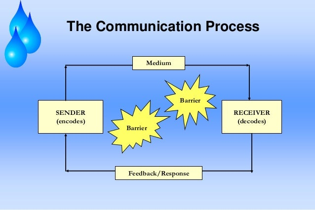 Effective communication skills what are the most common ways we communicate sciox Choice Image