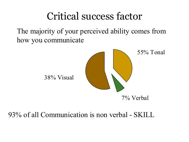 Communication skills 2
