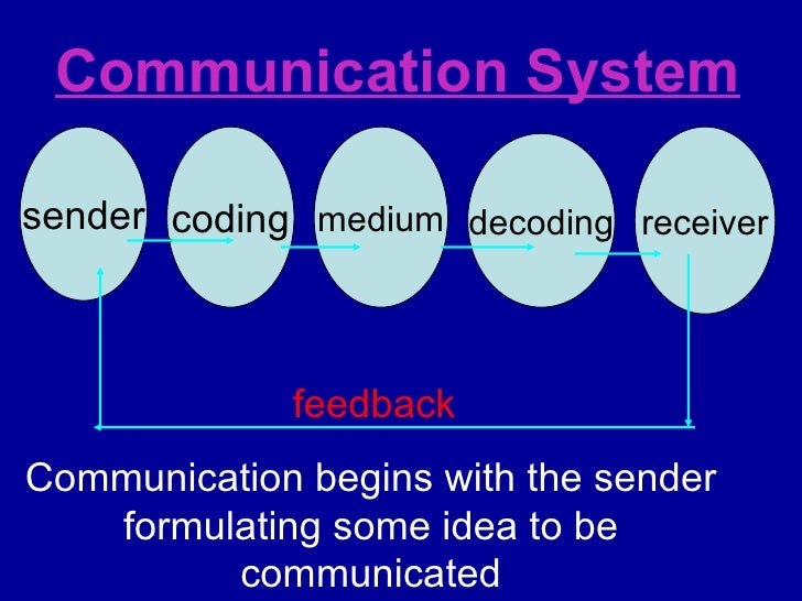 Communication System Communication begins with the sender formulating some idea to be communicated sender coding medium de...