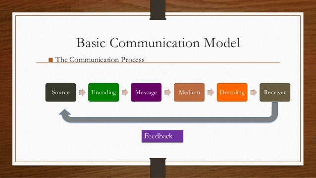 Communication and its influence on consumer behaviornal ppt basic communication model the communication process ccuart Gallery