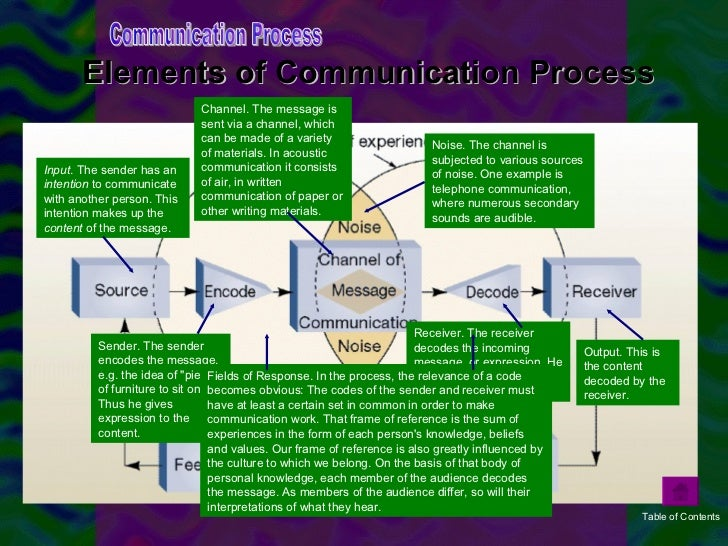 an essay on communication revolution Start studying modern issues in a global society learn how has the internet improved business communication to write an informative essay with.