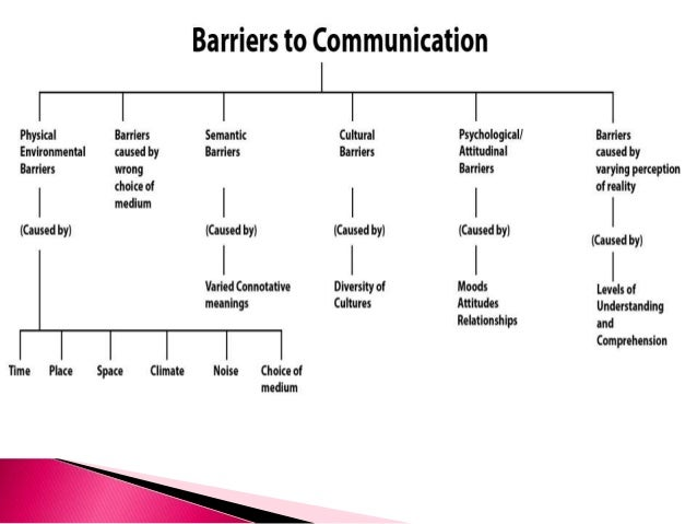 Potential barriers to intercultural communication - Homework Example