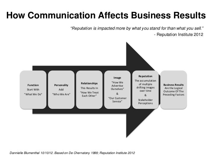 """How Communication Affects Business Results                                            """"Reputation is impacted more by what..."""