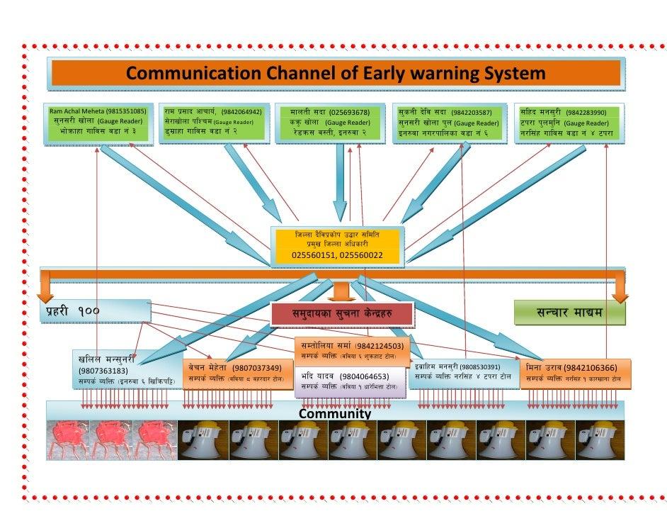 CommunicationChannelofEarlywarningSystem    RamAchalMeheta(9815351085)    /fd k|;fb ...