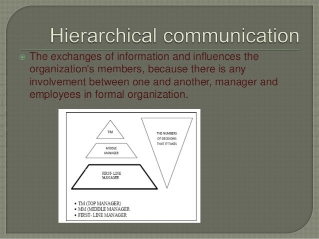 communication in organization 14 best practices for more effective communication lead 14 best practices for more effective communication  in essence, it's your job to set the tone for the entire organization.