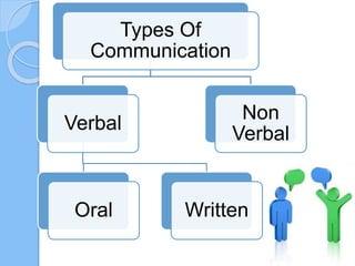 basics of business communication ppt