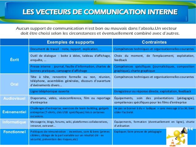 Connu Communication interne entreprise YX88