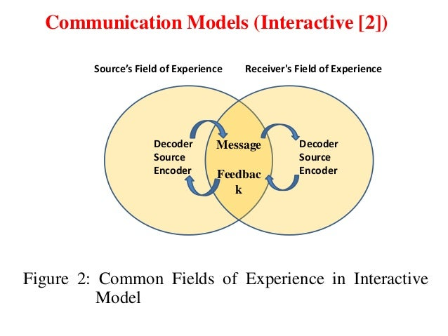 The transactional model of communication